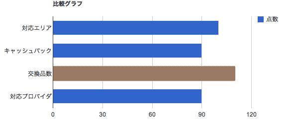 比較グラフ-株式会社シナジーパートナーズ