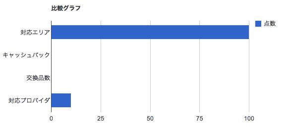 比較グラフ-Yahoo! WiFi