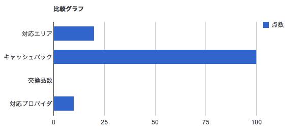 比較グラフ-株式会社ネットナビ
