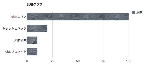 ビッグローブ株式会社-比較グラフ