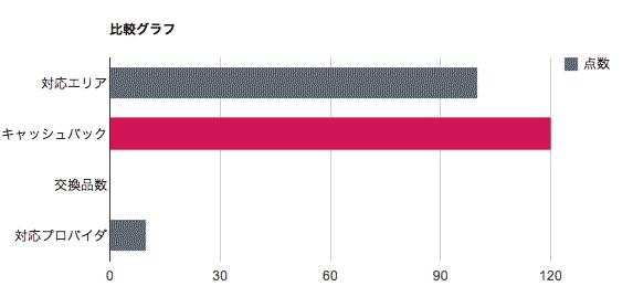 ADSL-比較グラフ