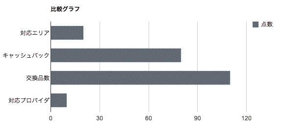 比較グラフ-ucom光