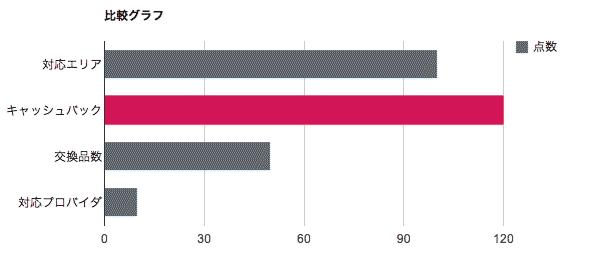 比較グラフ-BIGLOBE