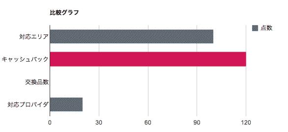 比較グラフ-株式会社ビジョン