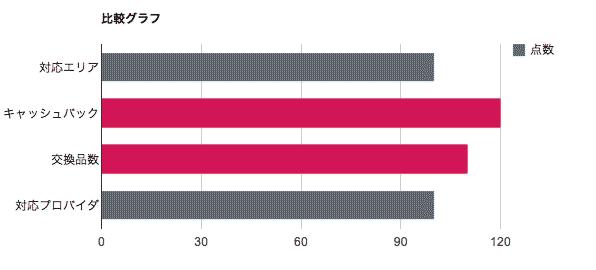 フレッツ光-比較グラフ
