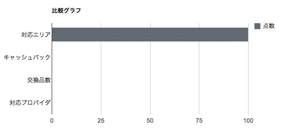 比較グラフ-BroadWiMAX