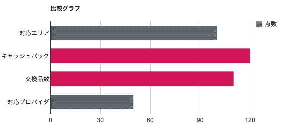 比較グラフ-代理店オーバ
