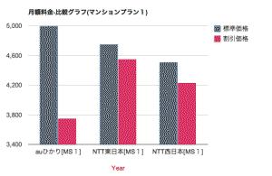 月額料金-比較グラフ(マンションプラン1)