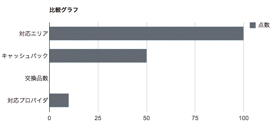 比較グラフ-株式会社LinkLife
