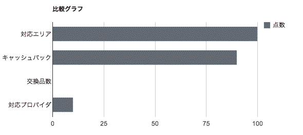 比較グラフ-ニフティ株式会社