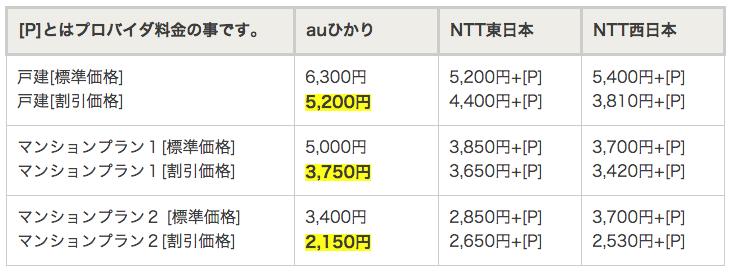 auひかりとフレッツ東日本、西日本の料金比較